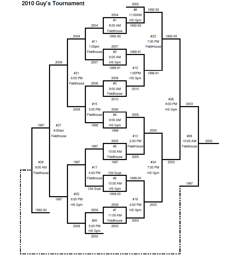 2010 Alumni Tournament Brackets | Hortonville Alumni Tournament